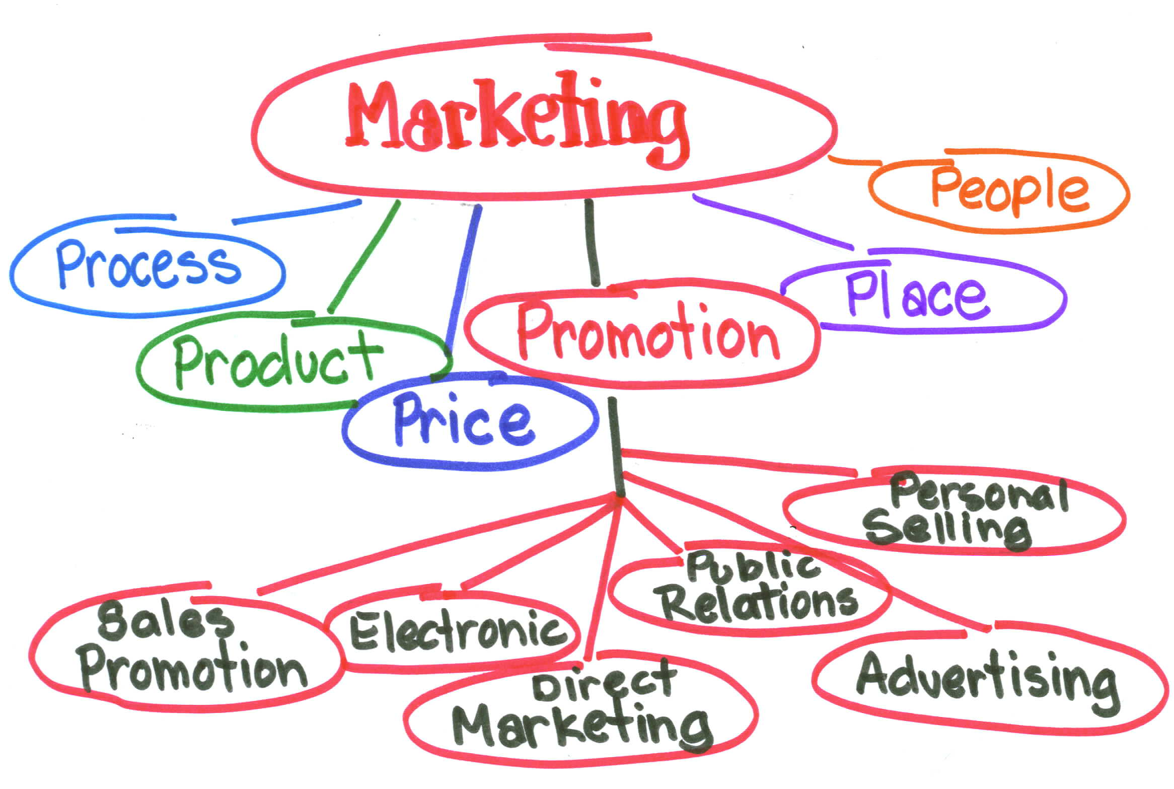 Nellai Marketing Jobs